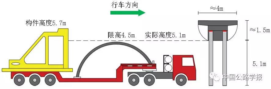 图2-3 重车撞击图示