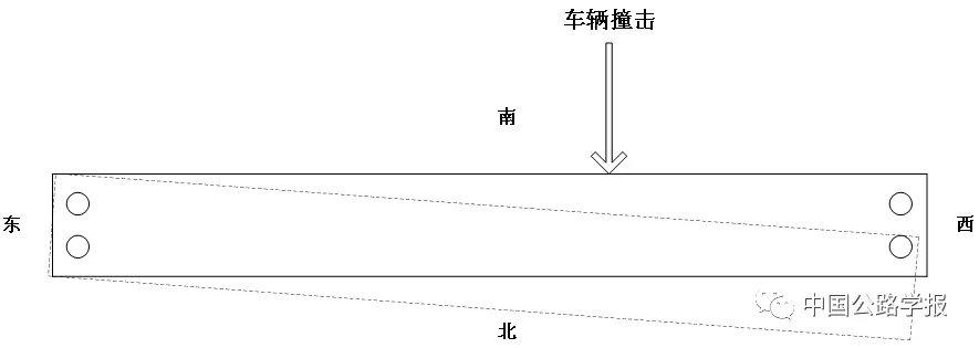 图3-1 撞击点示意图