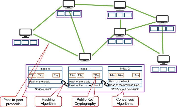 区块链技术组成