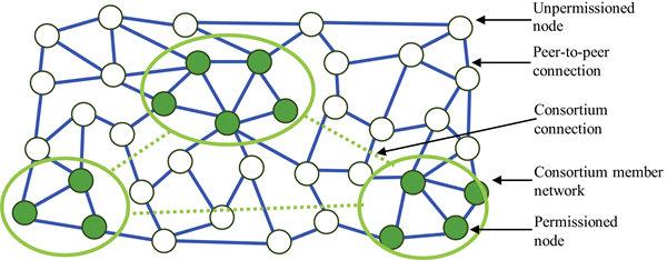 联盟链结构示意图